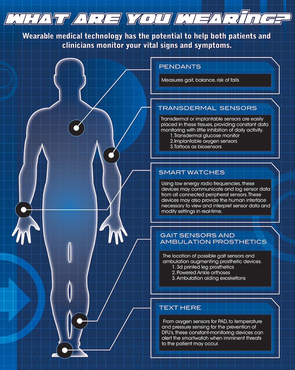 Wearable Medical Technology